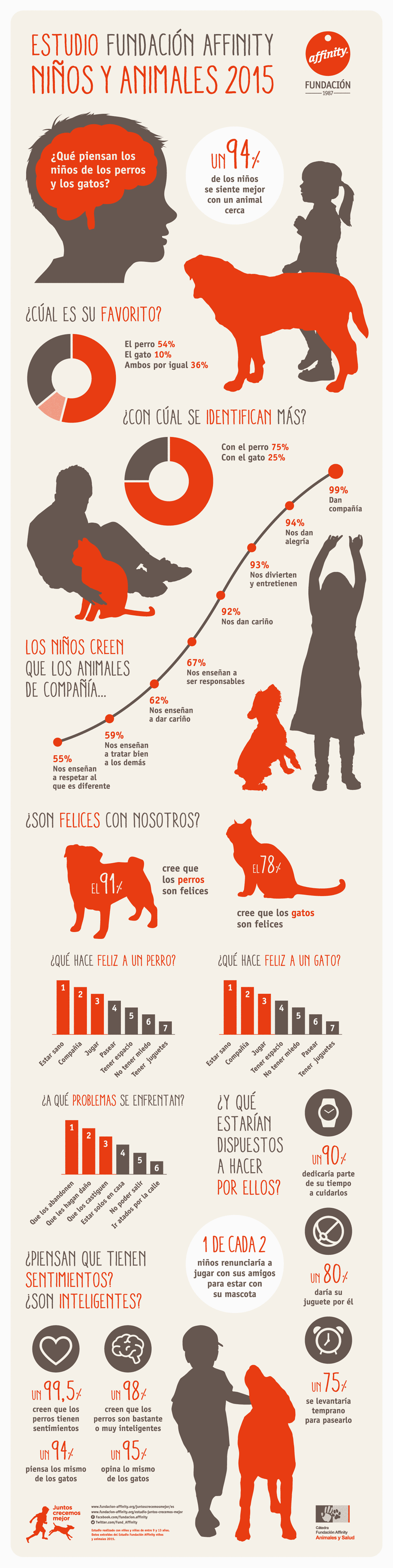 infografia-del-estudio-fundacion-affinity-ninos-y-animales-2015.png